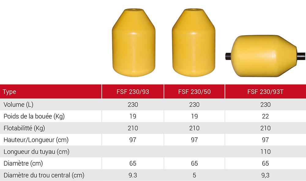 FSF-tableau