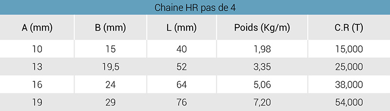 chaine-hr-p4-tableau