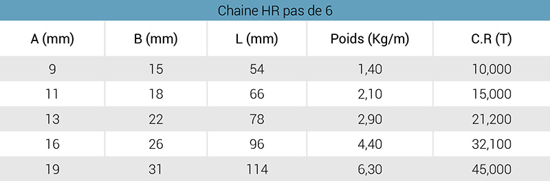 chaine-hr-p6-tableau