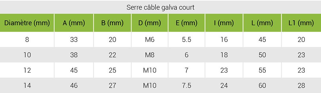Serre-cable-court-tableau